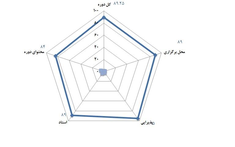 سطح 1 مهندسی ارزش - 13 آذر 1391