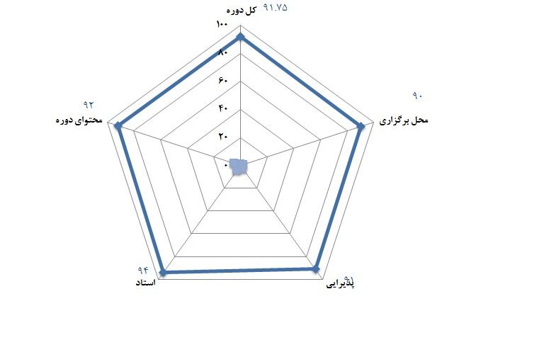 شهرداری شیراز - 5 الی 7 تیر 1392