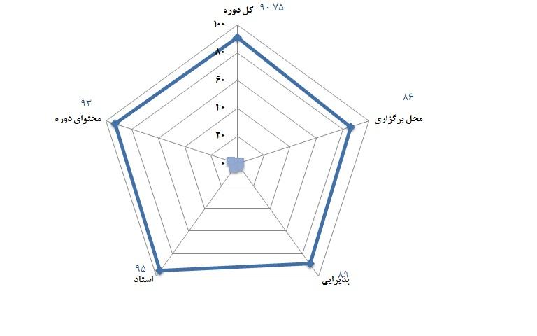 سطح 1 مهندسی ارزش - 18 شهریورماه 1391