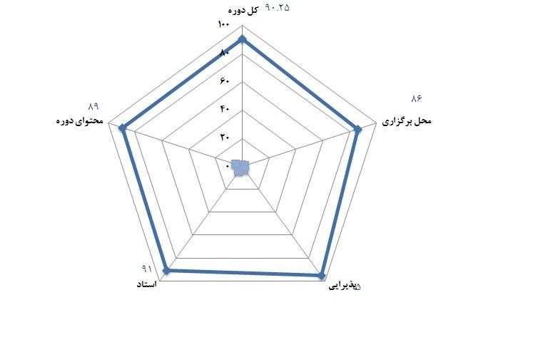 سطح 1 مهندسی ارزش - 9 دی 1391