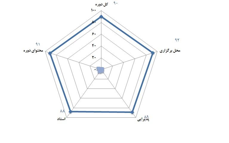 سطح 1 و 2 مهندسی ارزش - 9 و 10 تیر 1392