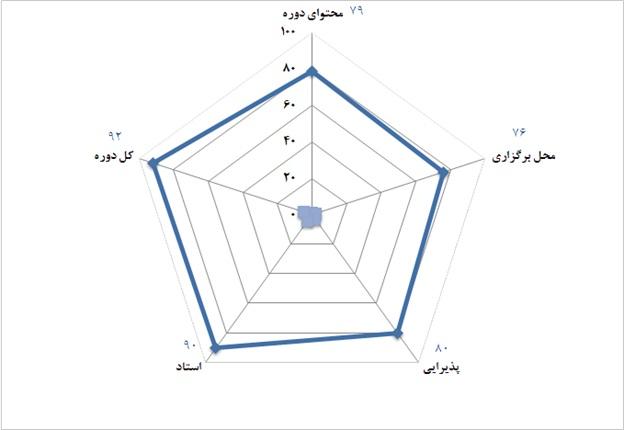 سازمان مشاور فنی تهران -  24  و 25 شهریور 1392
